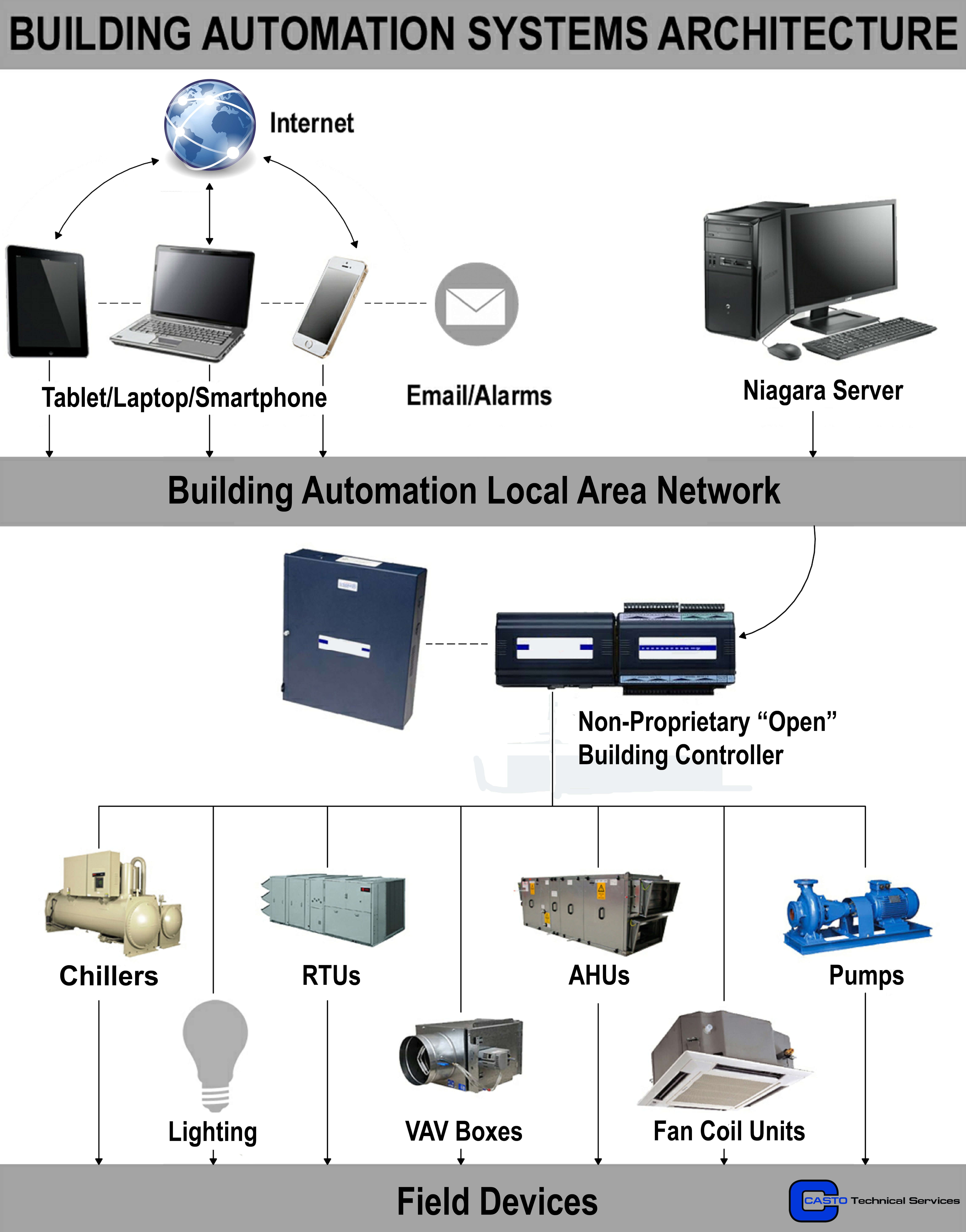building-automation-systems